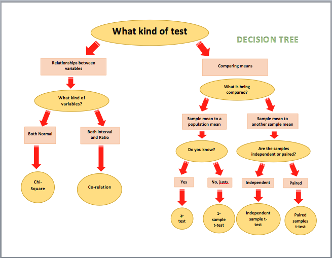 Decision Tree Diagrams   Microsoft Word Templates