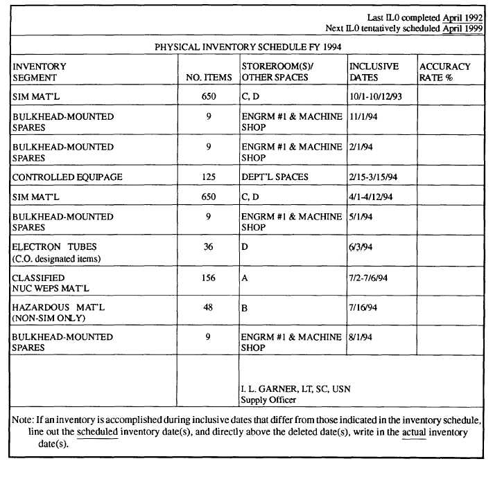 Figure 8 4.—Physical inventory schedule.