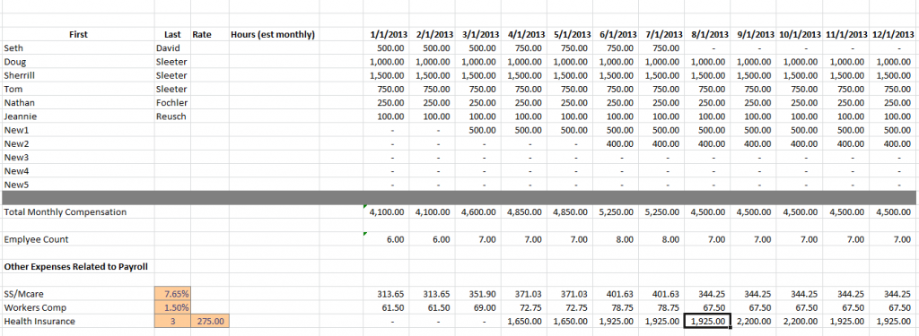 How to Model Payroll Costs in MS Excel   Accountex Report