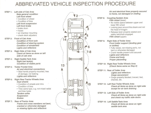 Image result for school bus Pre Trip Inspection Checklist Print