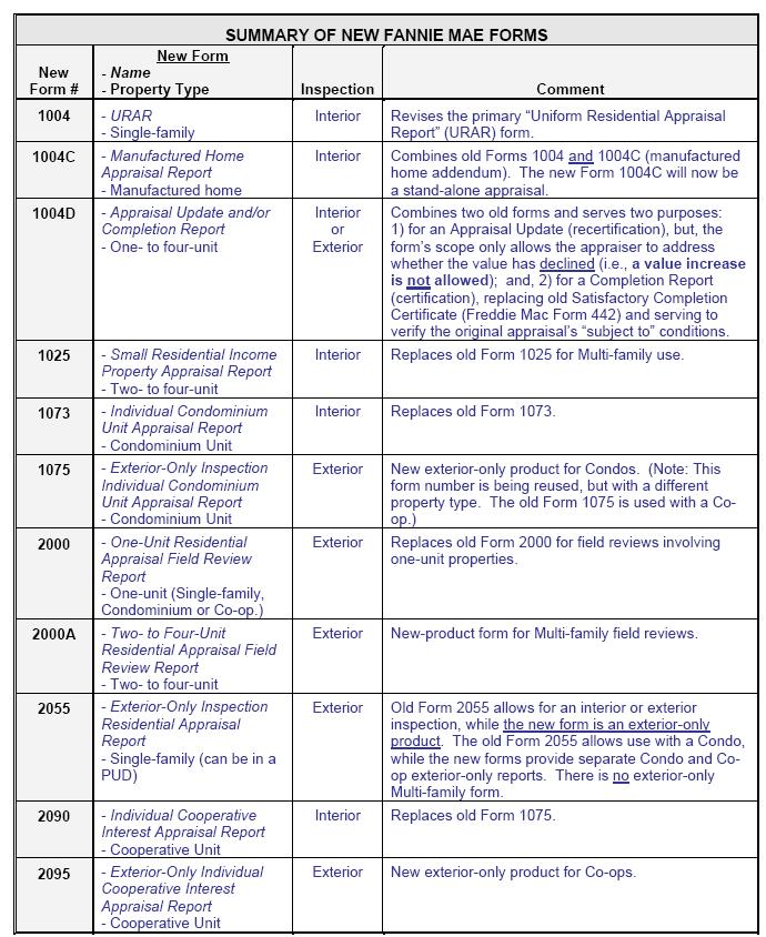 Chart Of Residential Real Estate Appraisal Forms For Lending And