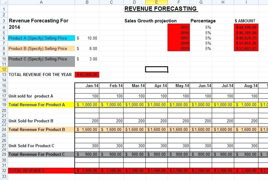Sales Projections   Template & Sample Form | Biztree.com