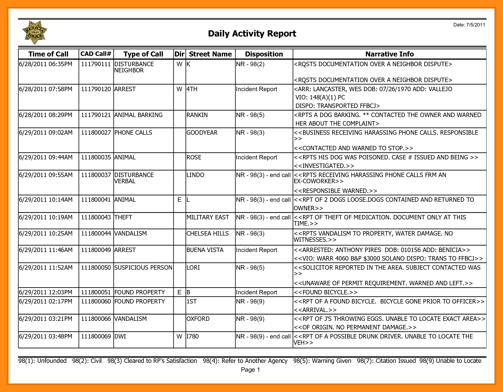 Security Daily Activity Report Template Boatjeremyeatonco