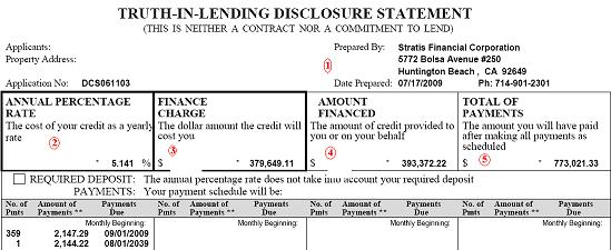 Truth In Lending Disclosure Statement: How About Confusion In