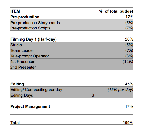 how to create a budget for your corporate video production