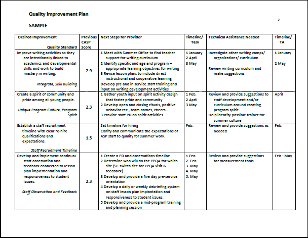 improvement plans templates